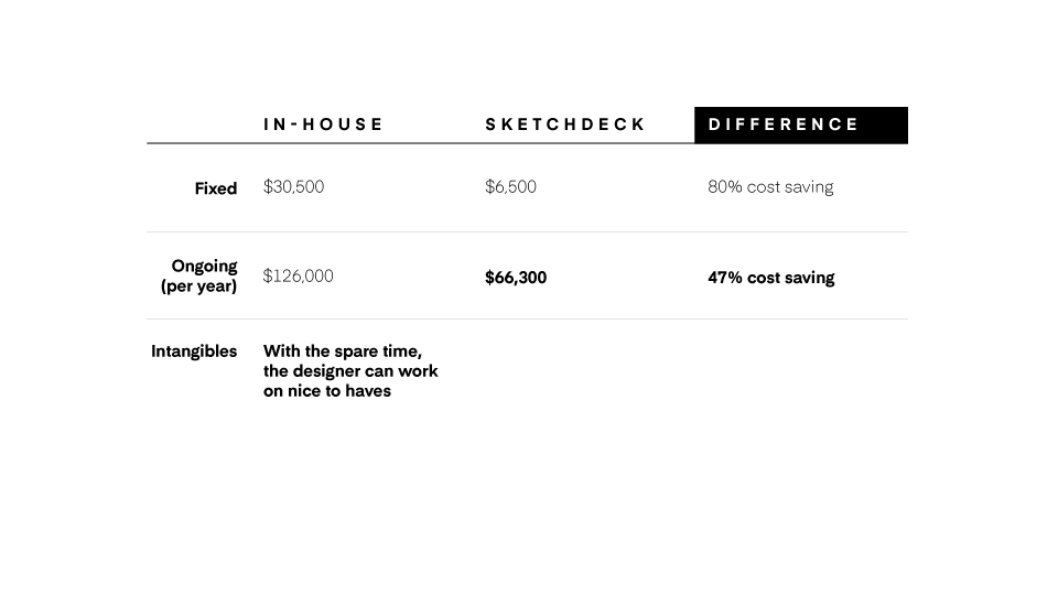 cost savings of using sketchdeck