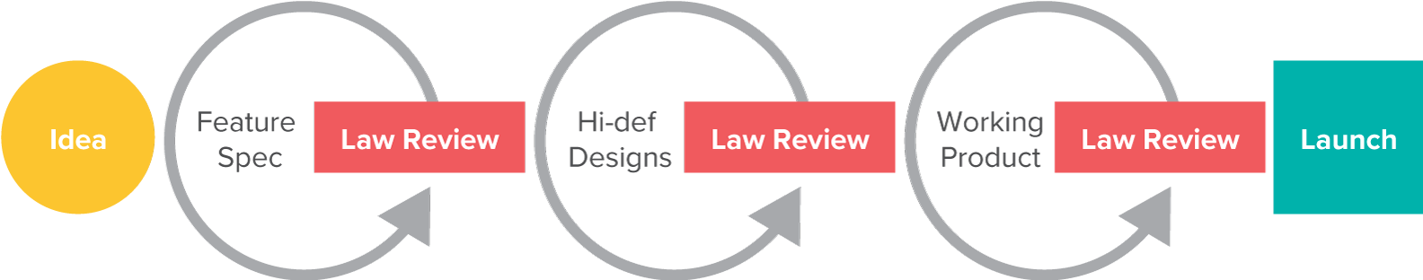 DISCO Law Review process