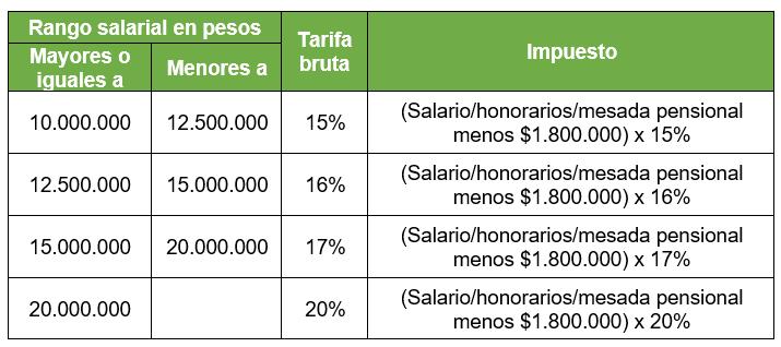 1.1.5.	Tarifa: Se determina de forma progresiva, conforme a la siguiente tabla: