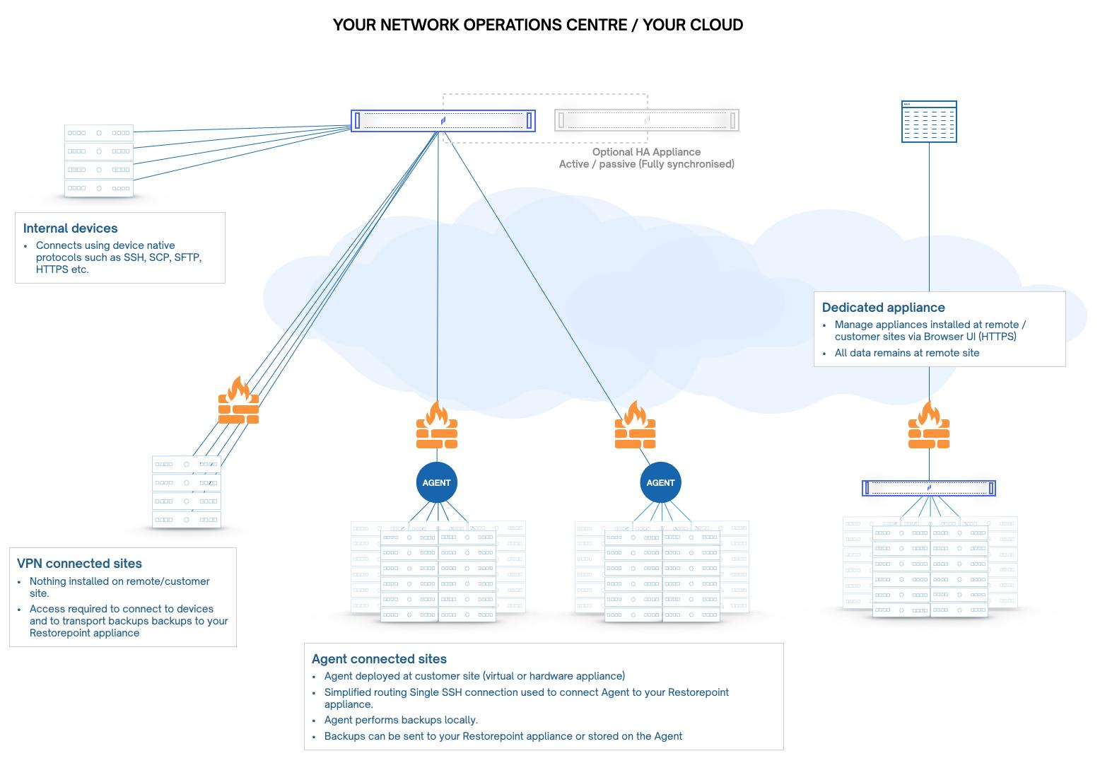 Restorepoint MSP manage remote network configurations - multi-tenancy
