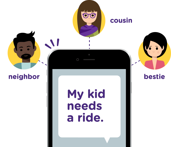 Phone with a text bubble that reads My kids need a ride. Dotted lines run from the phone to faces labeled neighbor, cousin, and bestie.