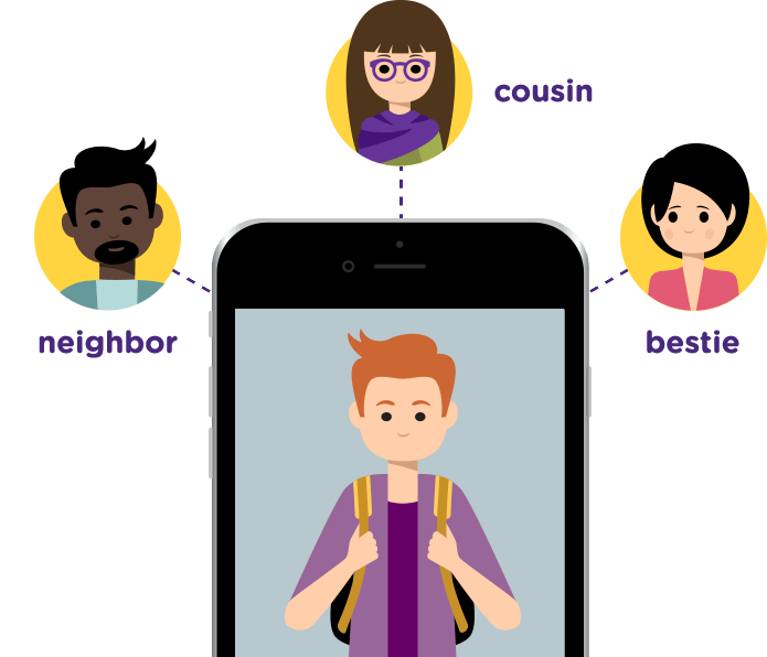 Phone with a young person with a backpack image. Dotted lines run from the phone to faces labeled neighbor, cousin, and bestie.