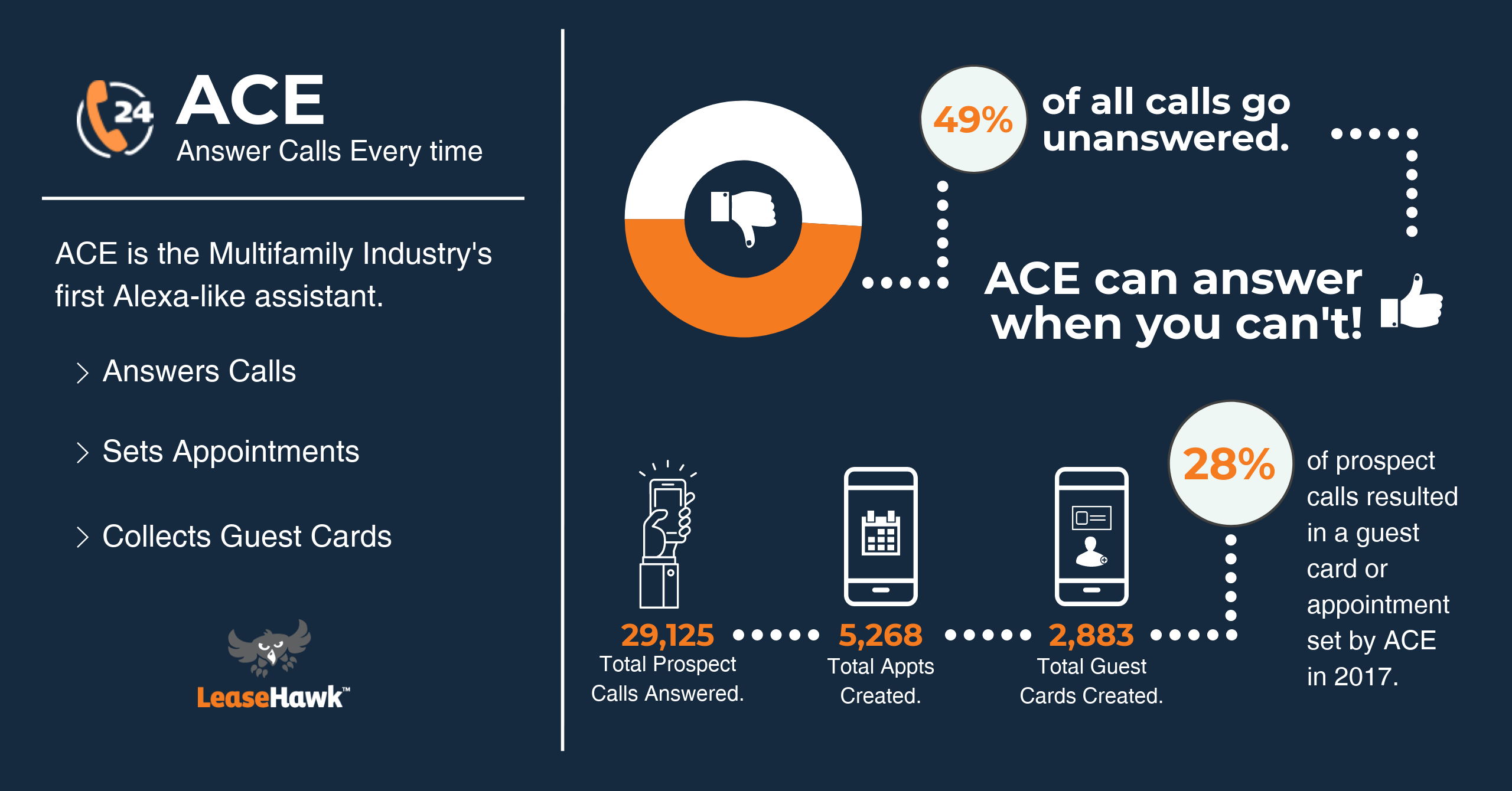 ACE Automated Assistant Infographic