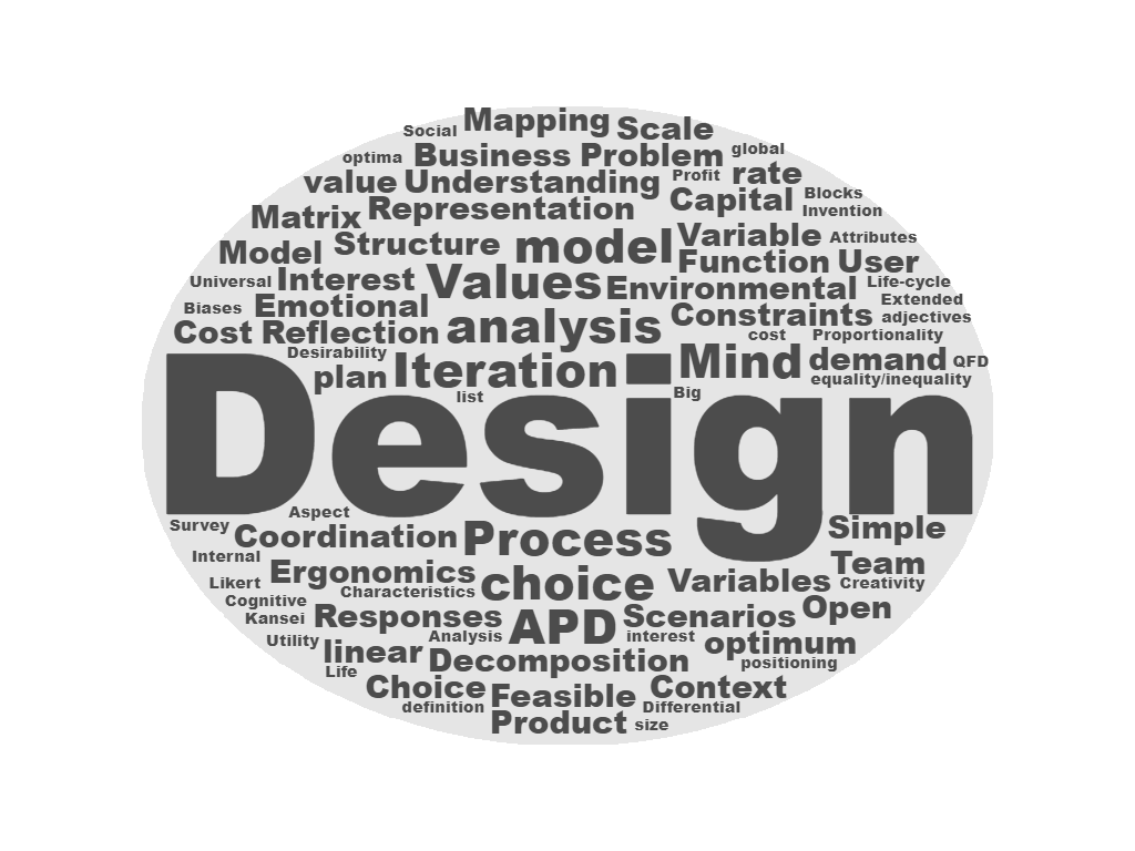 World Cloud of concepts explored in the Analytical Product Design Course.