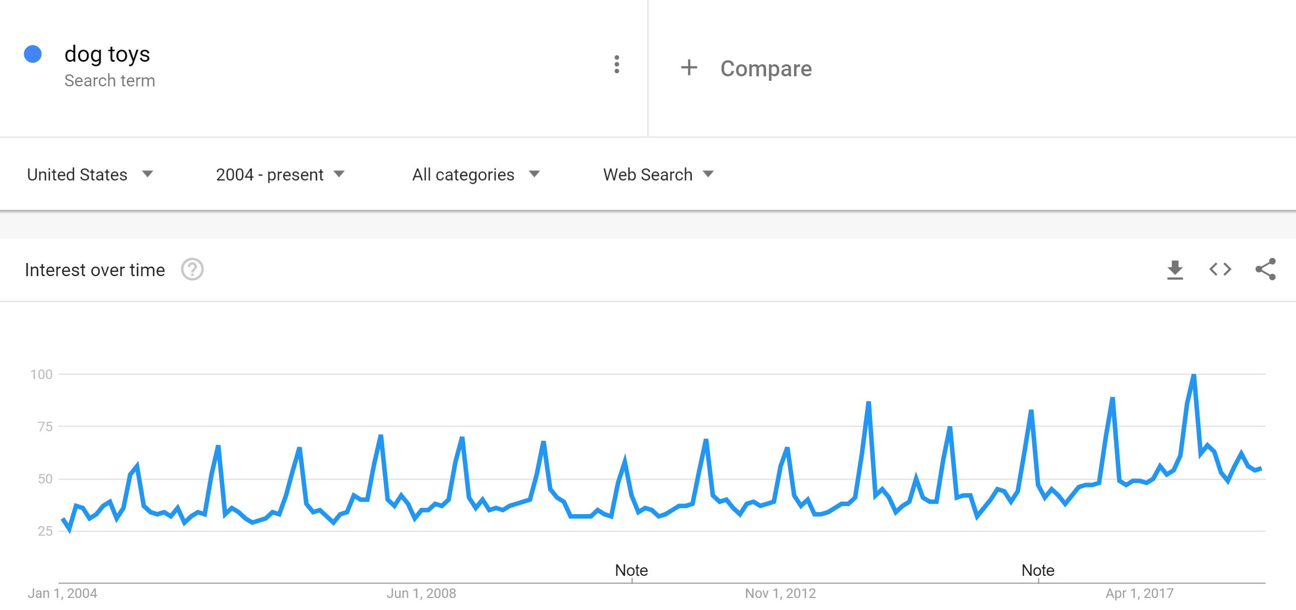 dog-toys-google-trends-min