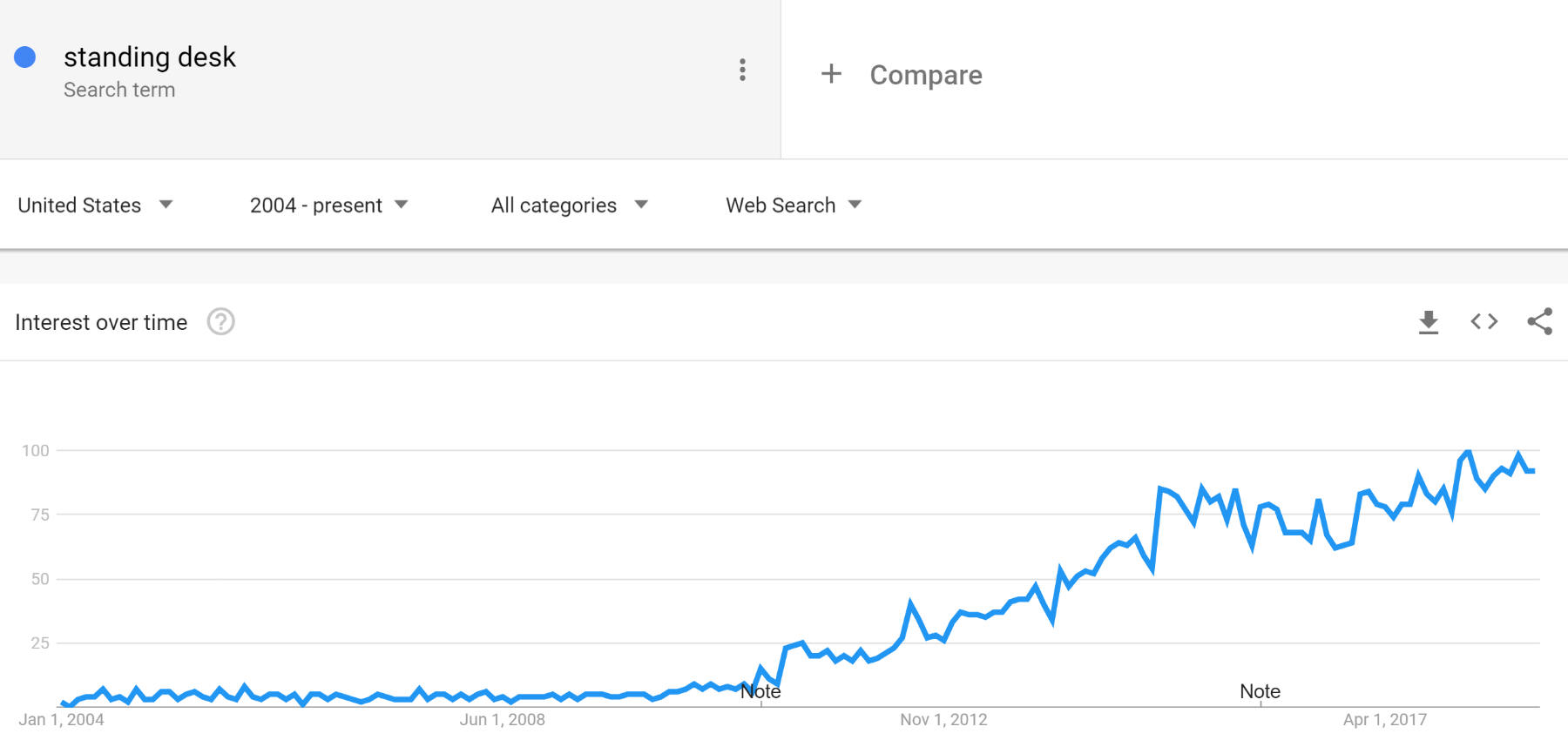 standing-desk-google-trends