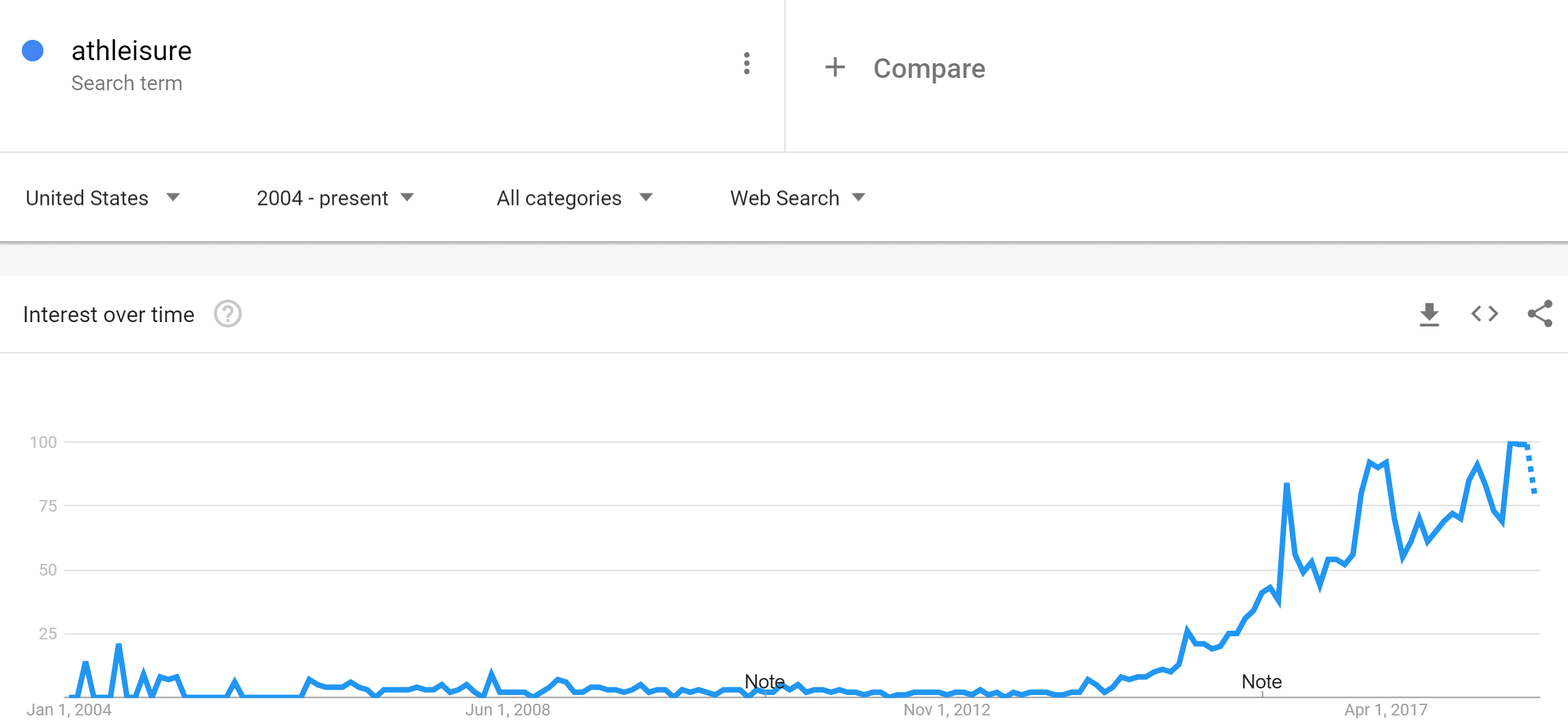 athleisure-google-trends-min