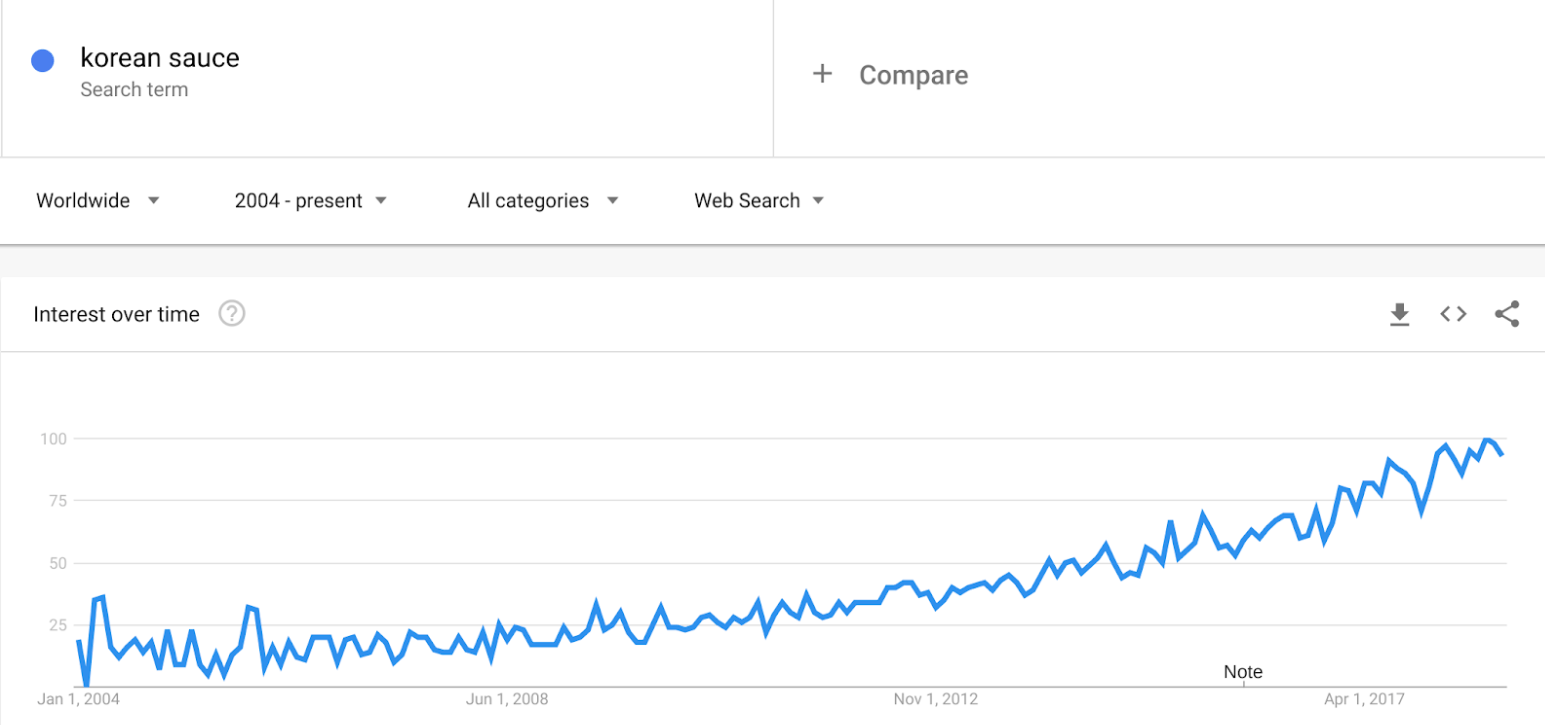 korean-sauce-google-trends