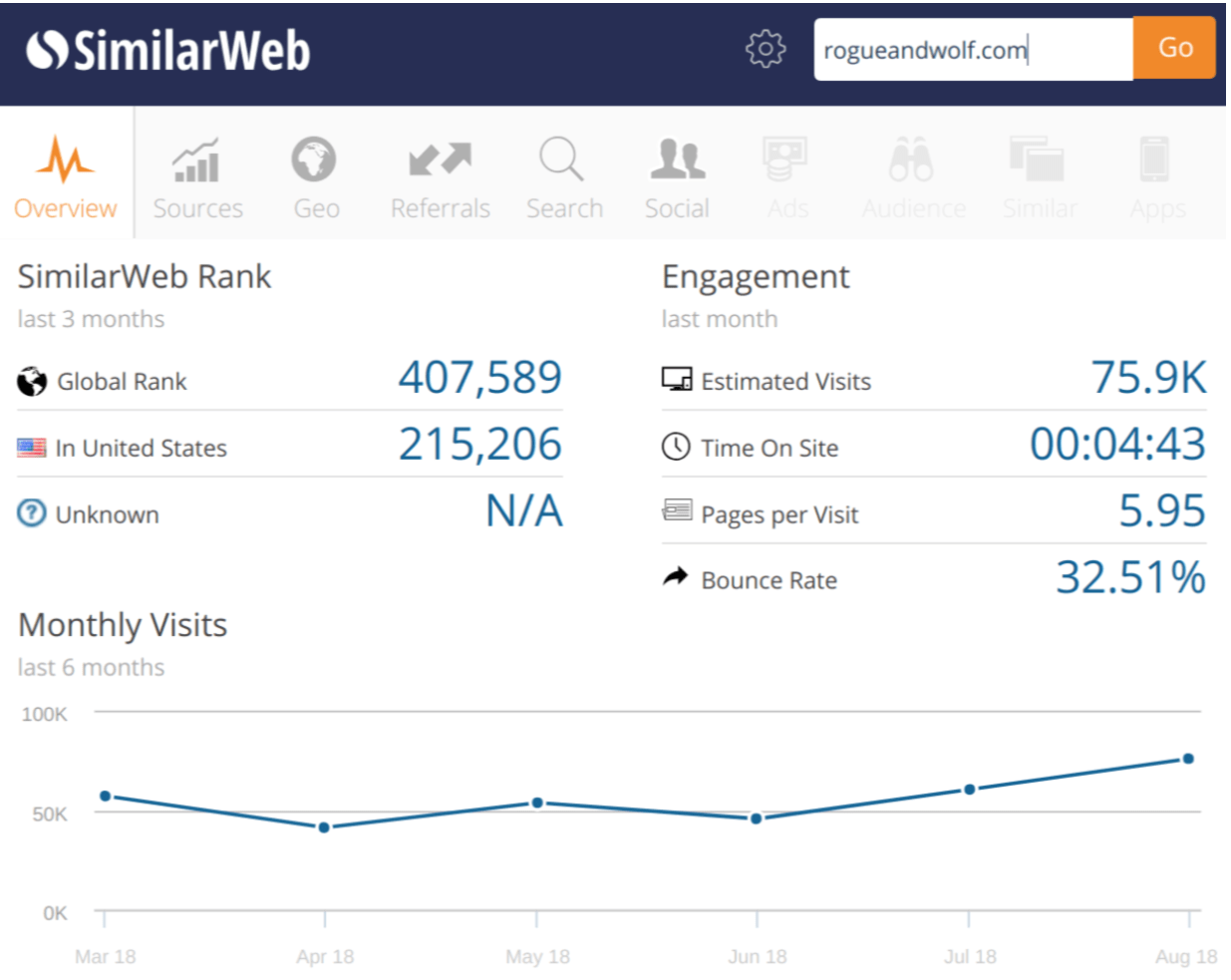 similarweb-traffic-for-shopify-store