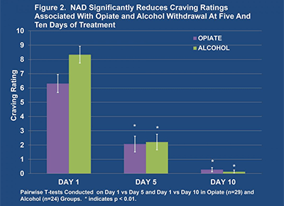Figure 2 - Cravings Study, BR+NAD