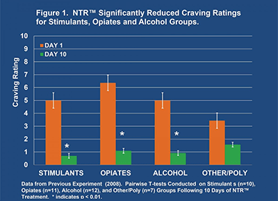 Figure 1 - Cravings Study, BR+NAD