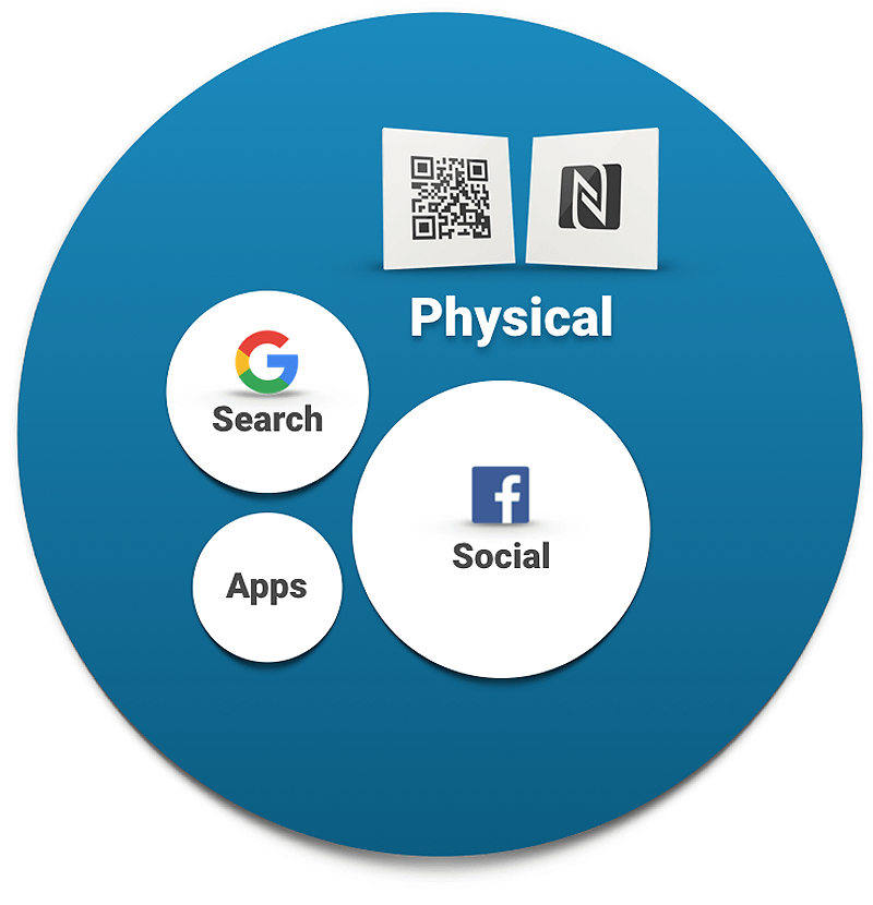 Comparison of Search, Social, Apps and the Physical Digital Marketing channels.