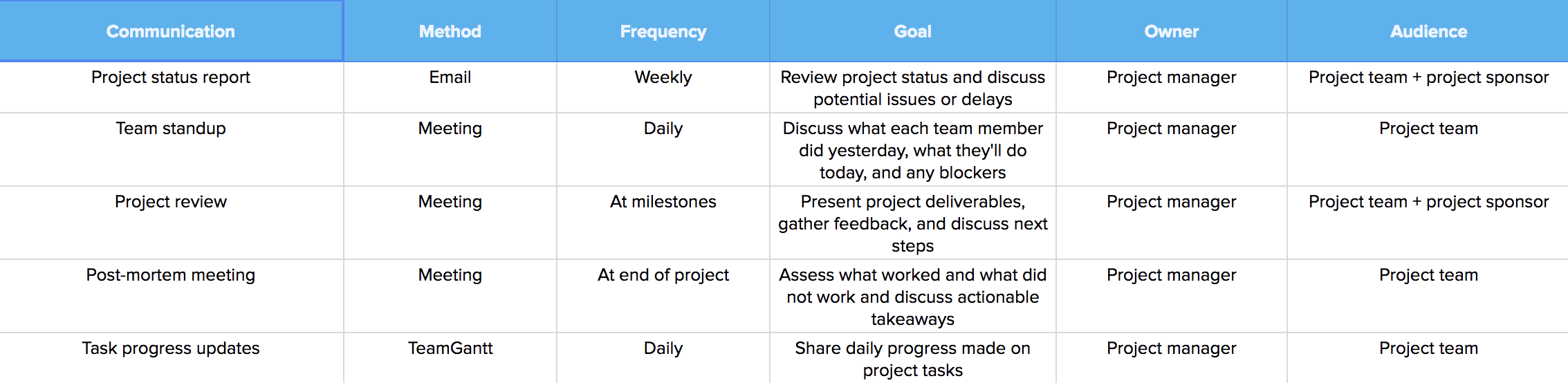 Simple matrix communication plan
