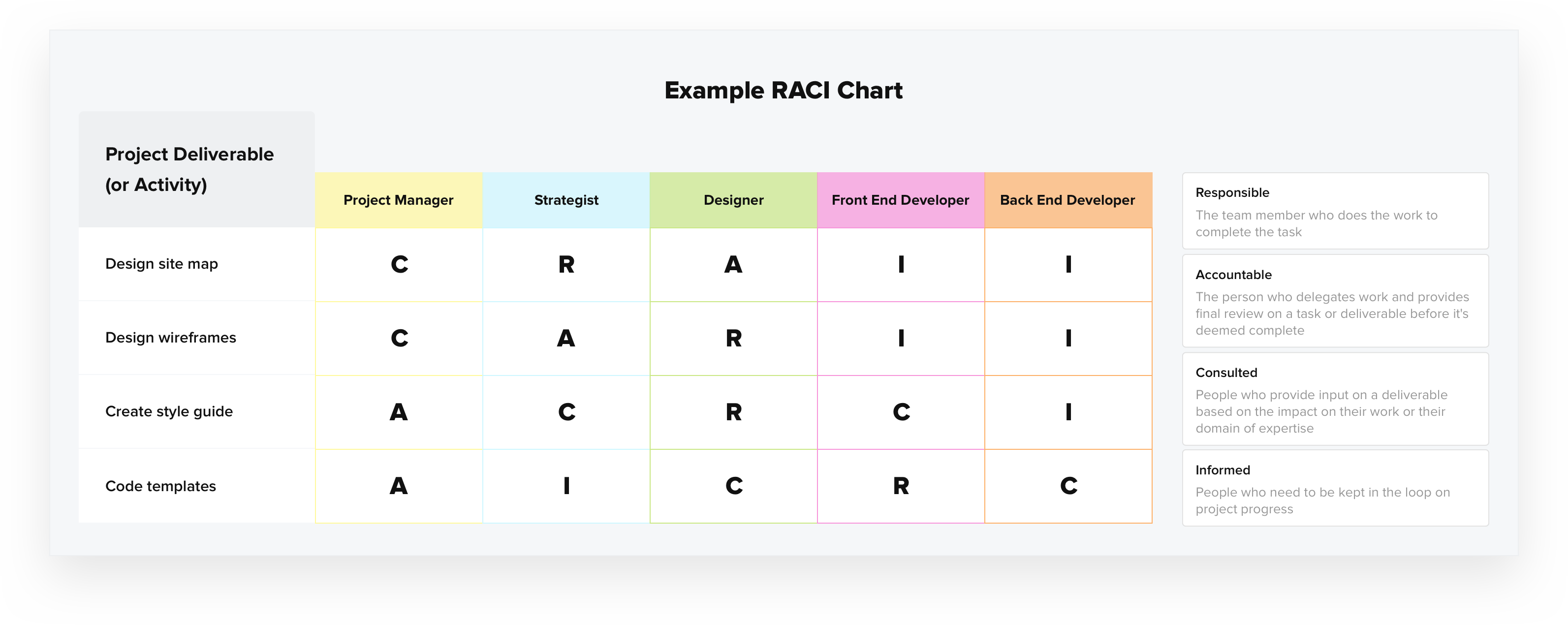 assign project roles and responsibilities with a RACI chart