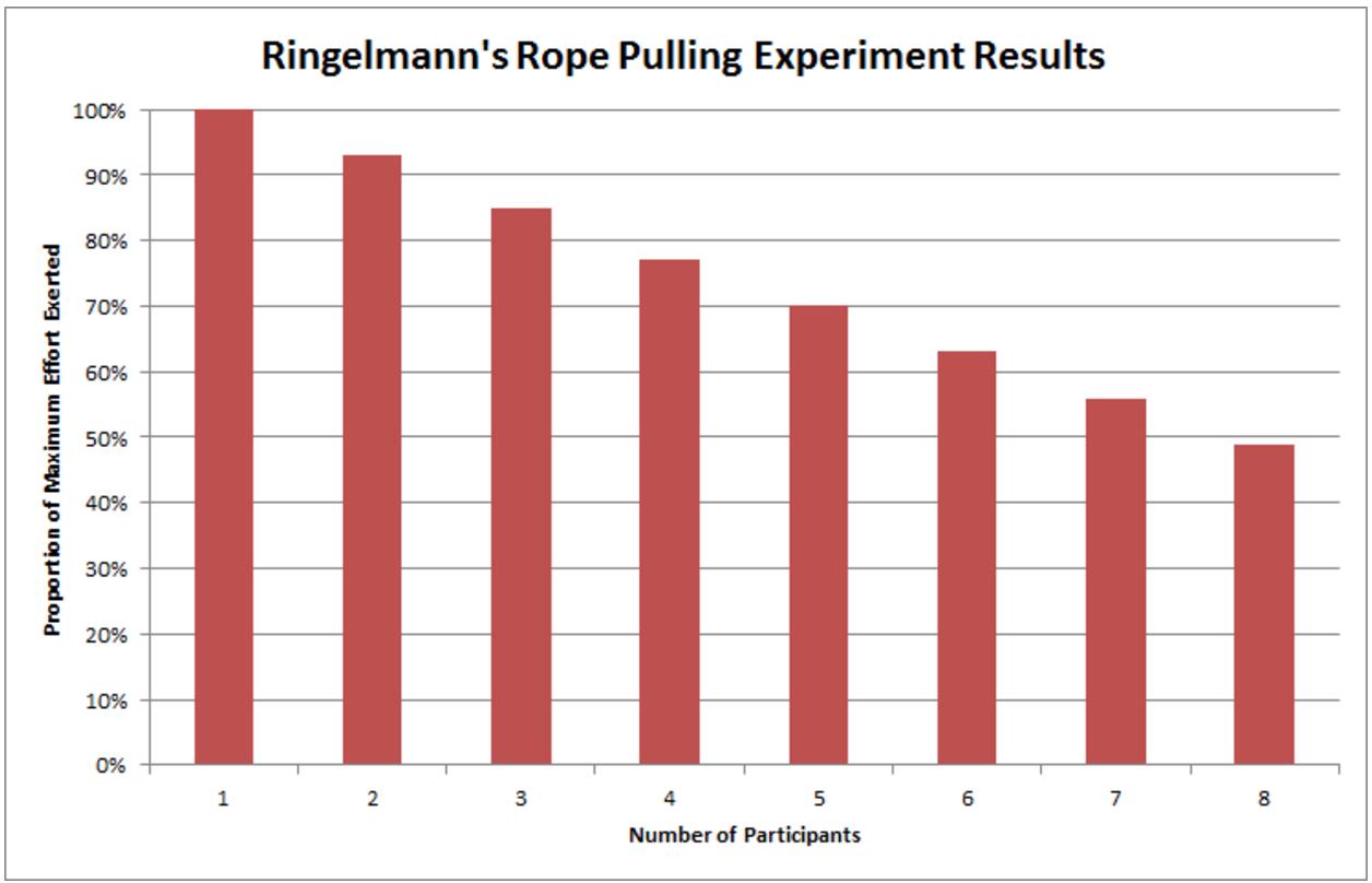 Ringelmann Rope Pulling Experiment