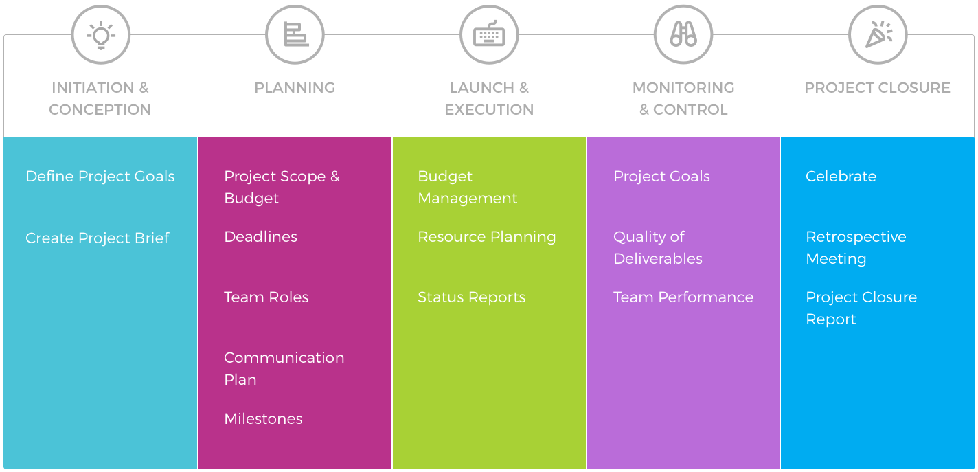 5 Phases Of The Project Management Process Teamgantt