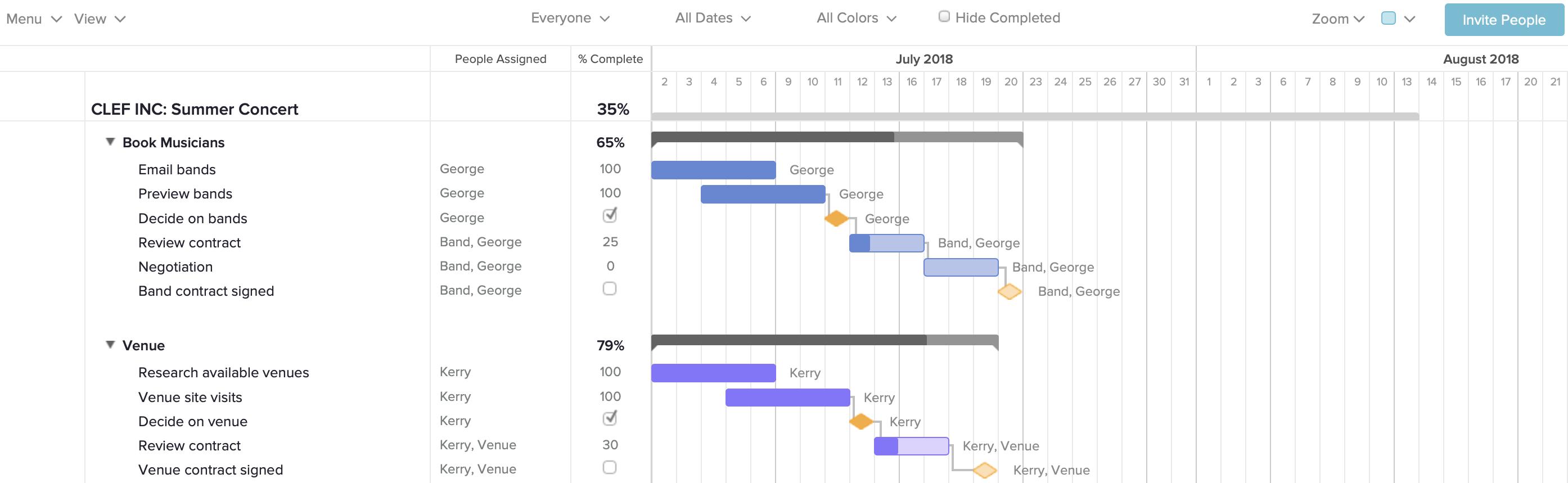 gantt chart timeline
