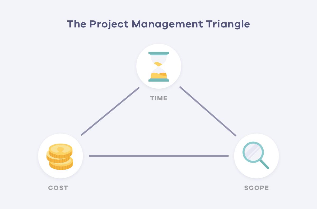 Triple Constraint Project Management Triangle