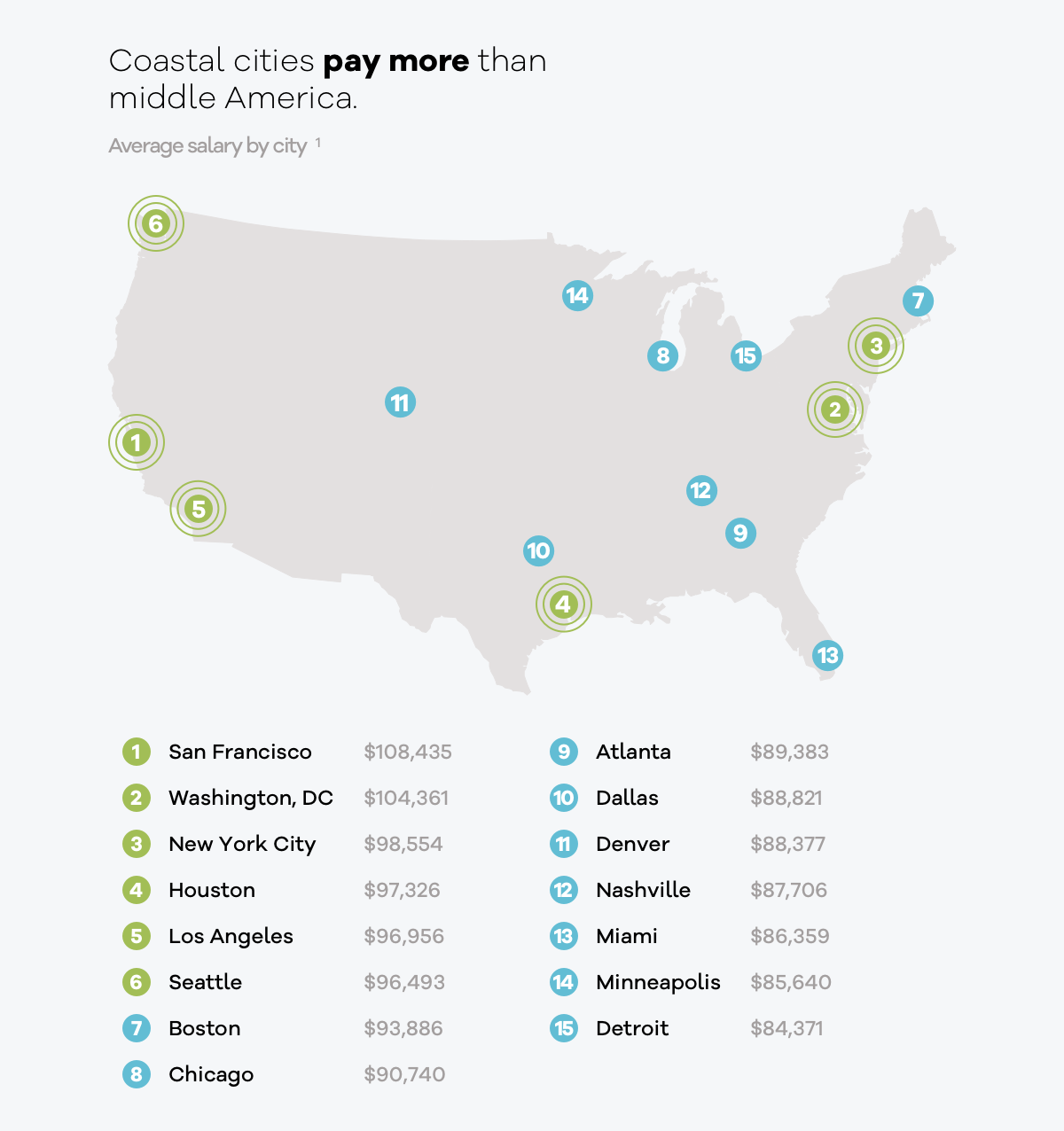 project management salaries by city