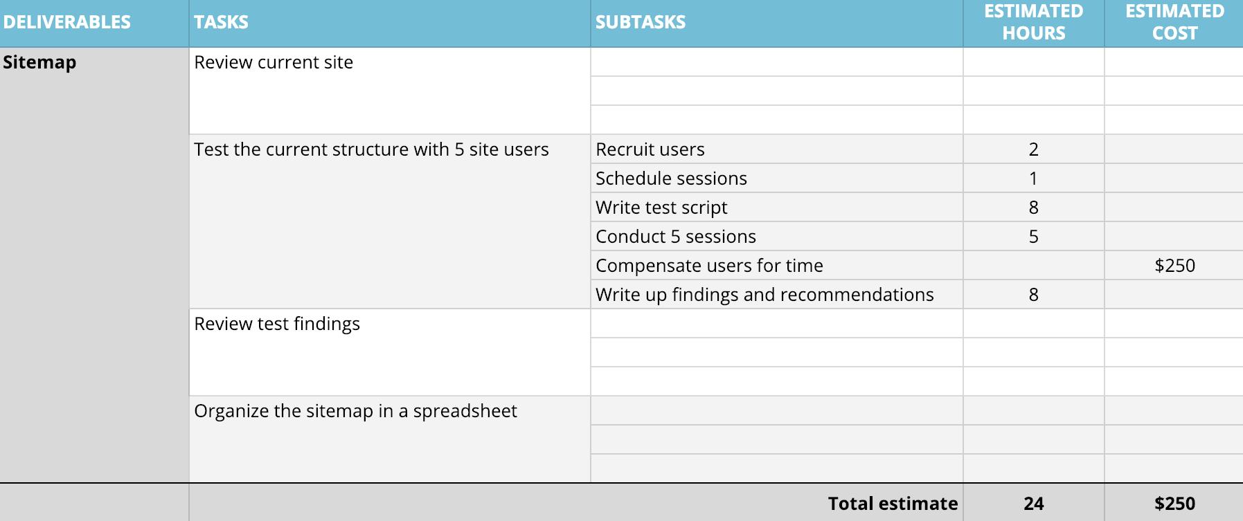 work breakdown structure spreadsheet example