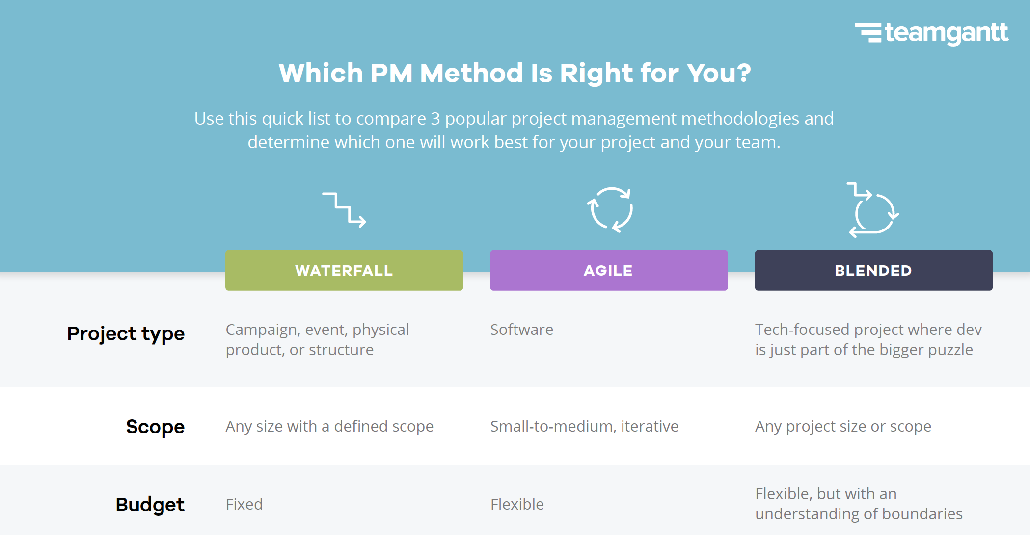 agile waterfall hybrid project management chart