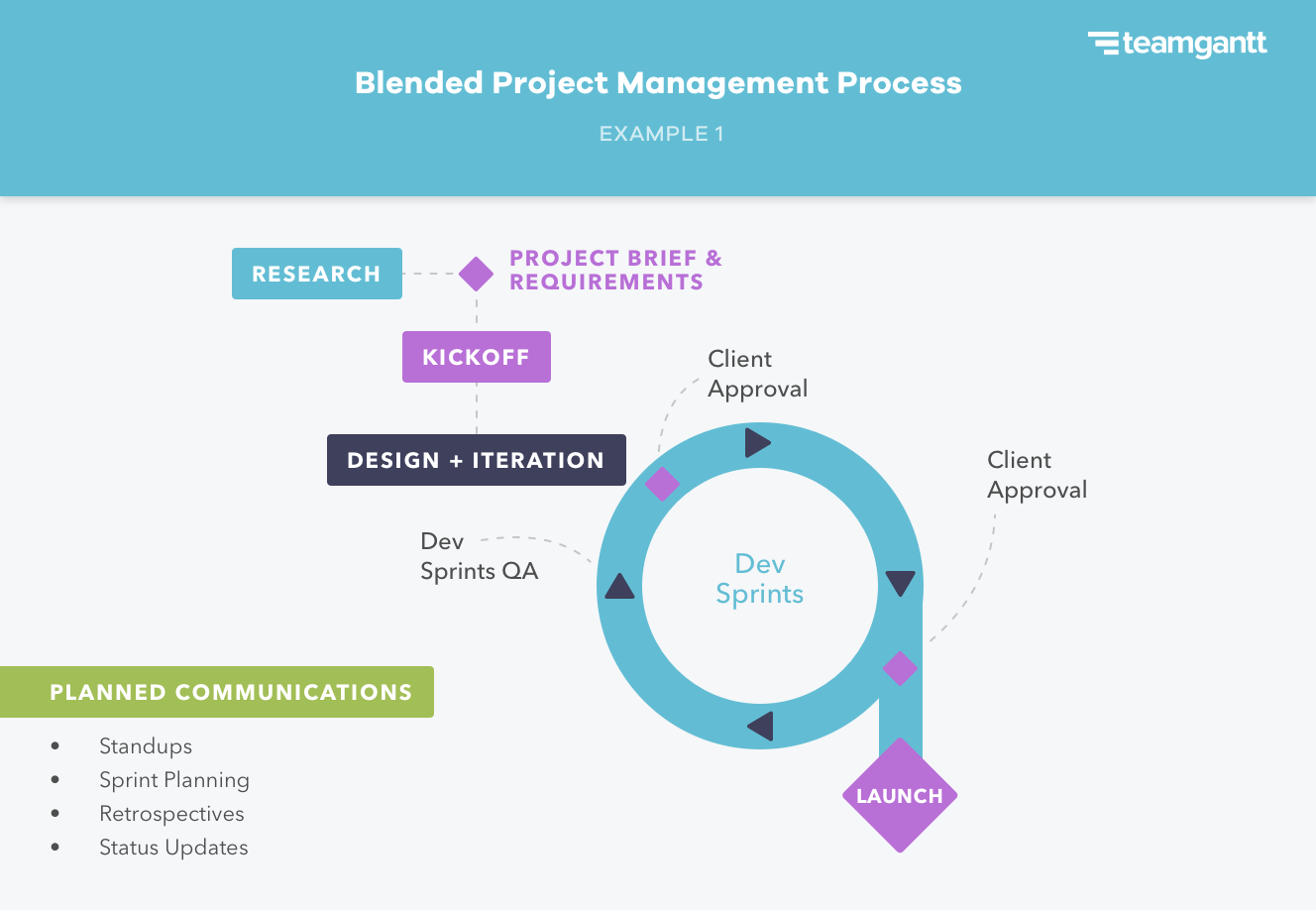 hybrid project management approach