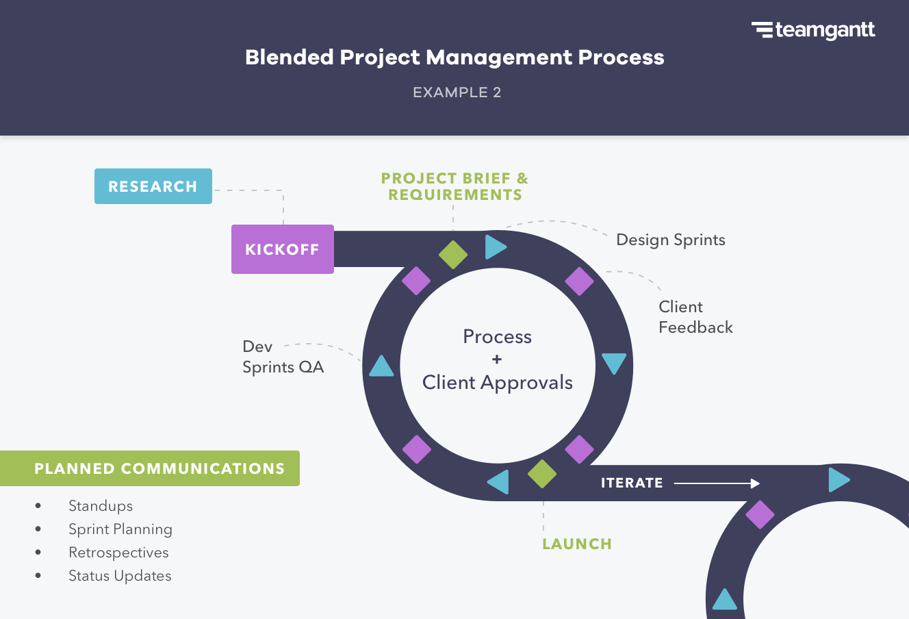 agile and waterfall combined hybrid project management