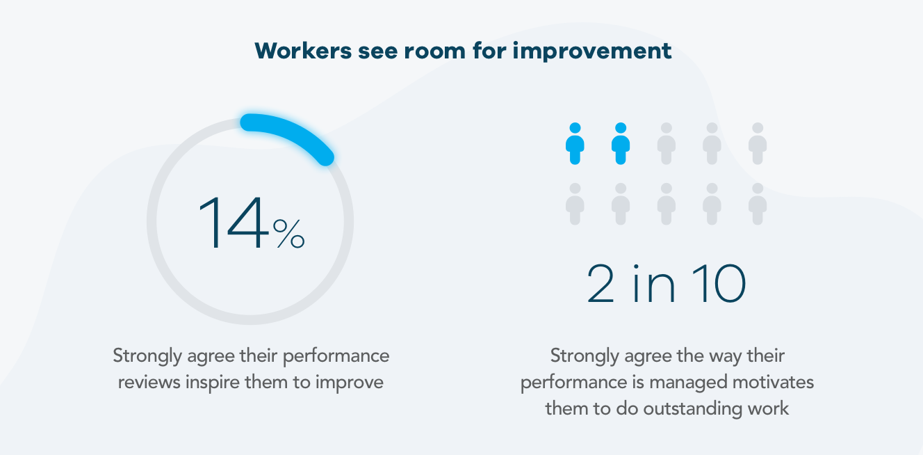 how employees feel about traditional performance appraisals