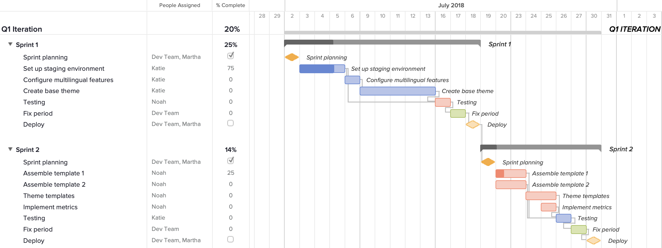 agile sprint gantt chart example