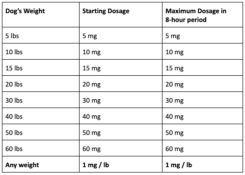 Benadryl dosage chart for dogs