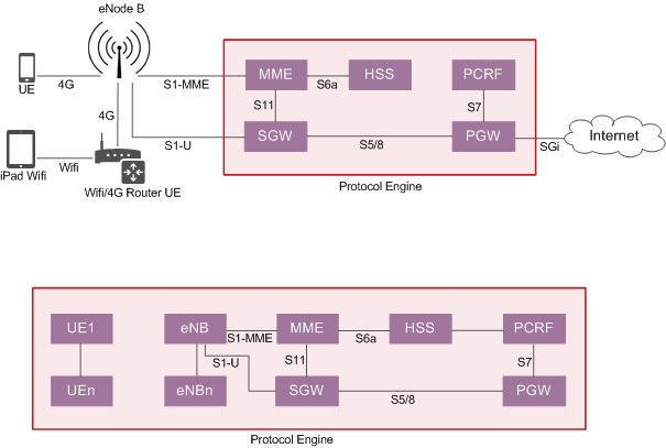 Stand-alone LTE EPC Emulator