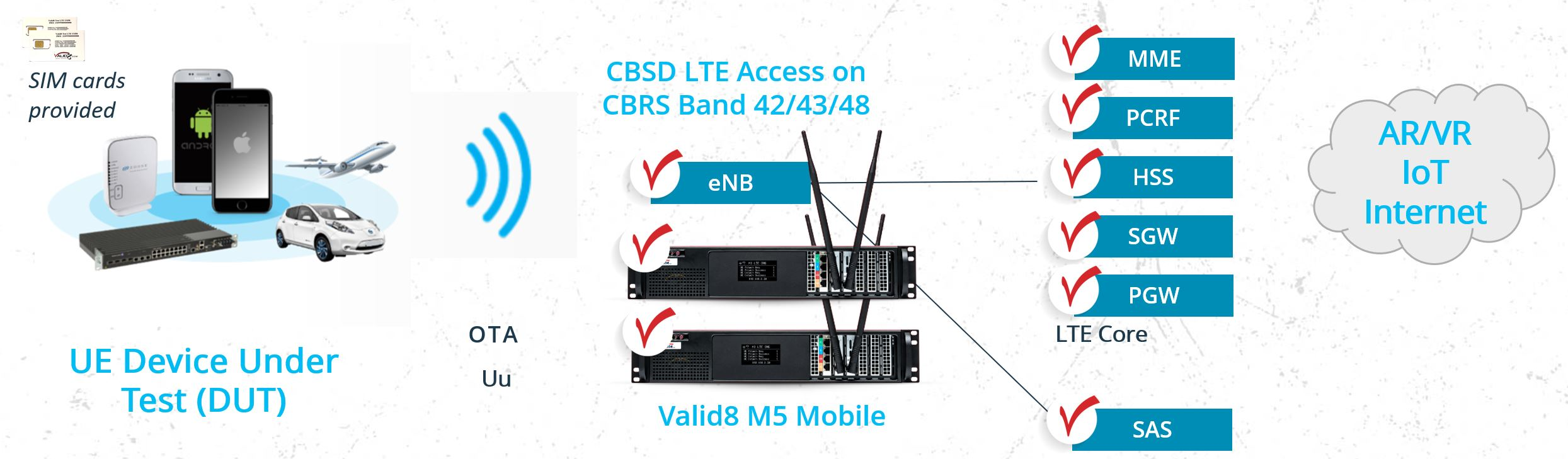 Test B42/B43/B48 Citizens broadband Radio Service (CBRS) EUD