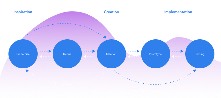 A picture of the design process. Empathize, define, Ideation, prototype and testing.