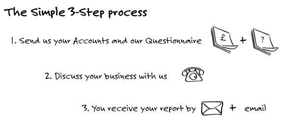 Lucas & Weston BVR Process