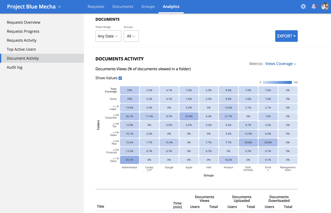 Never be blindsided again with DealRoom's detailed analytics.
