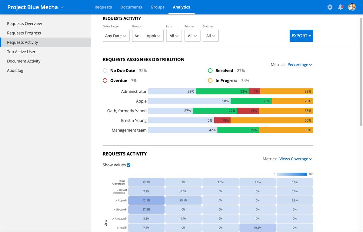 data room analytics