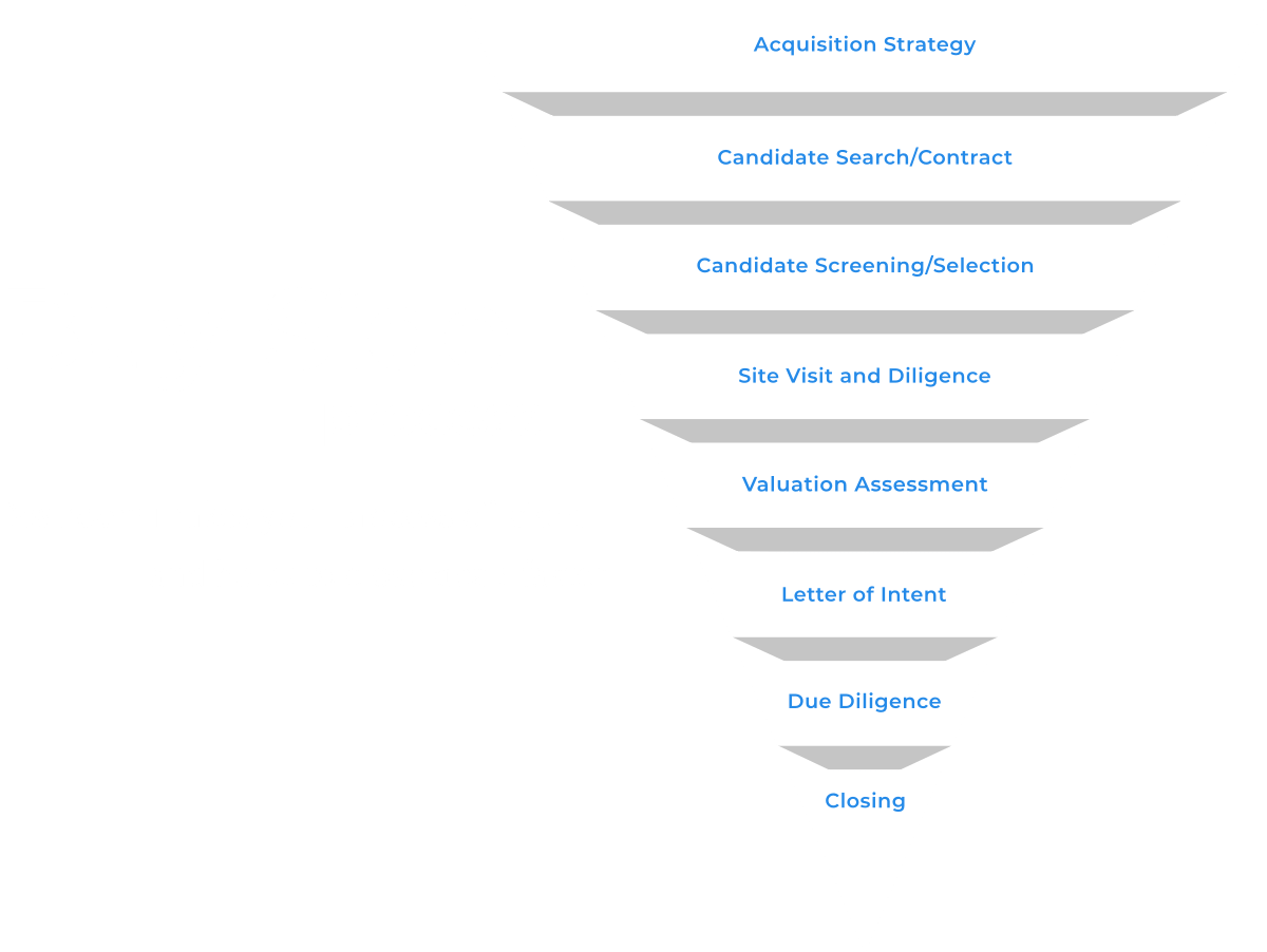 buy-side process