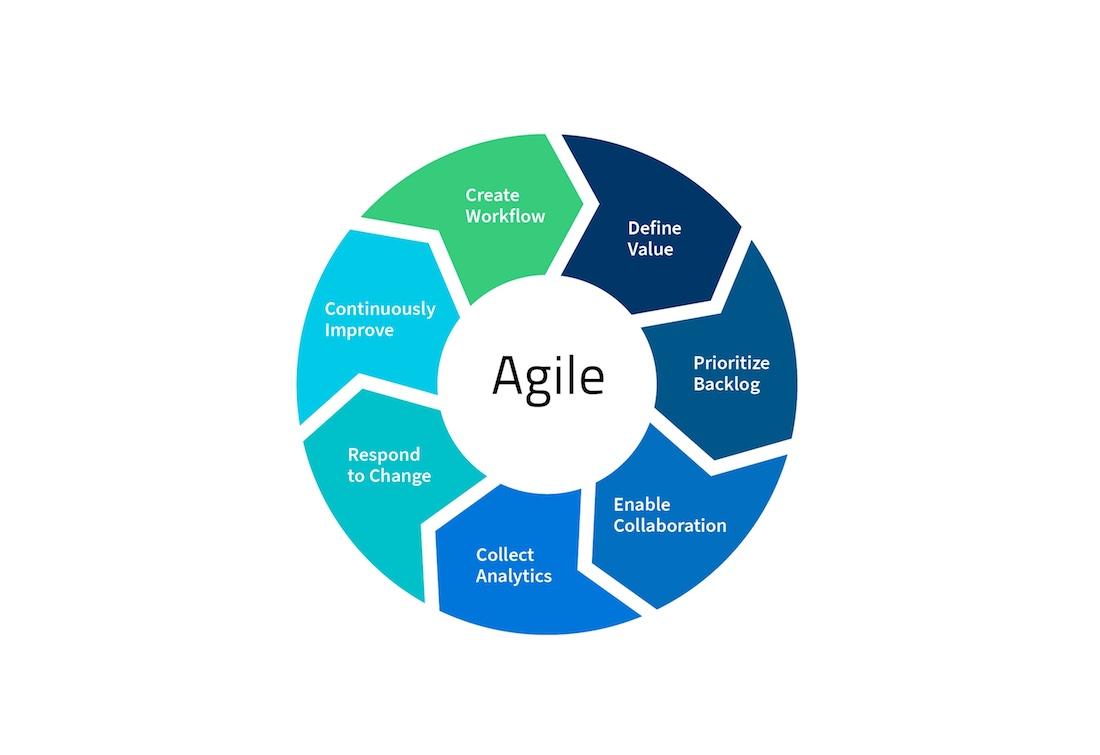 Agile M&A