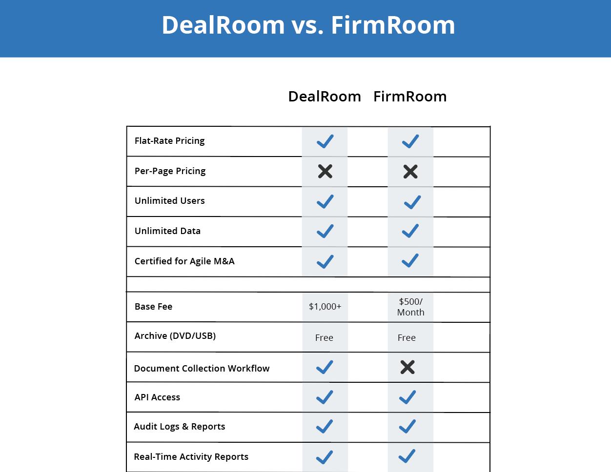 dealroom vs firmroom for M&A