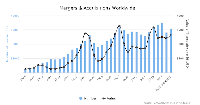 mergers and acquisitions statistics