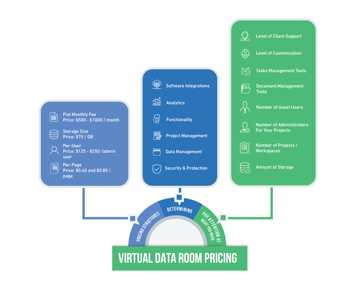 virtual data room pricing
