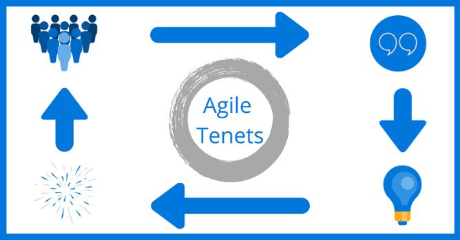 agile tenets