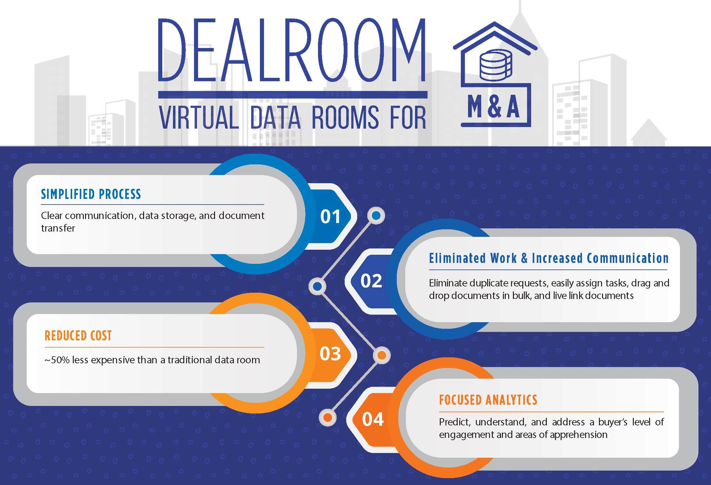 virtual data rooms for m&a
