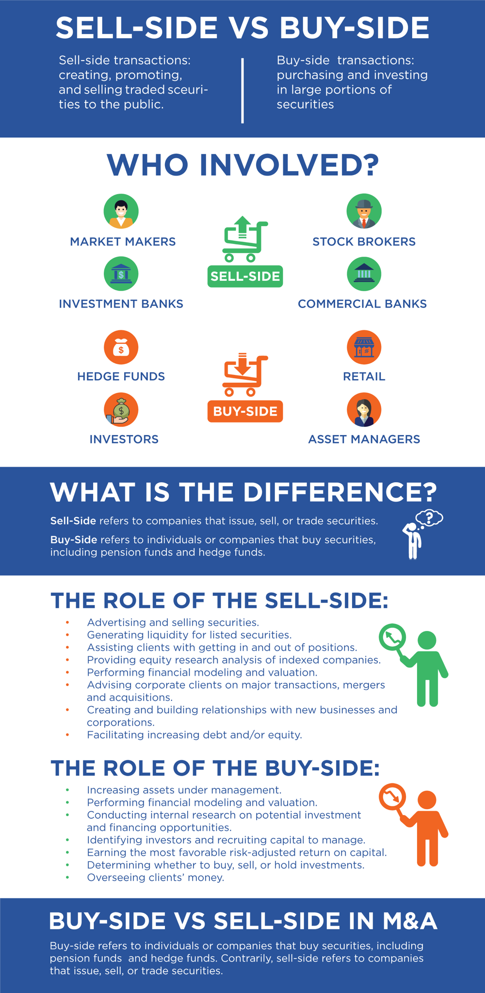 Sell-Side vs Buy-Side Core Differences [Guide for 2019 + Video]
