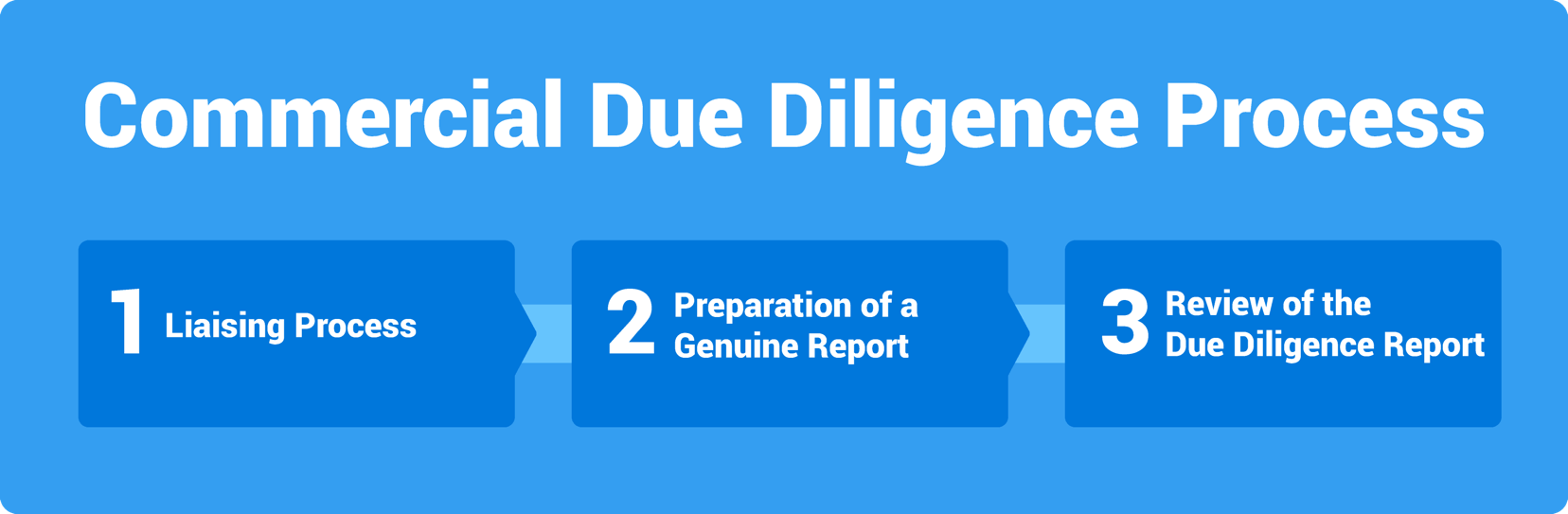 Commercial Due Diligence Process