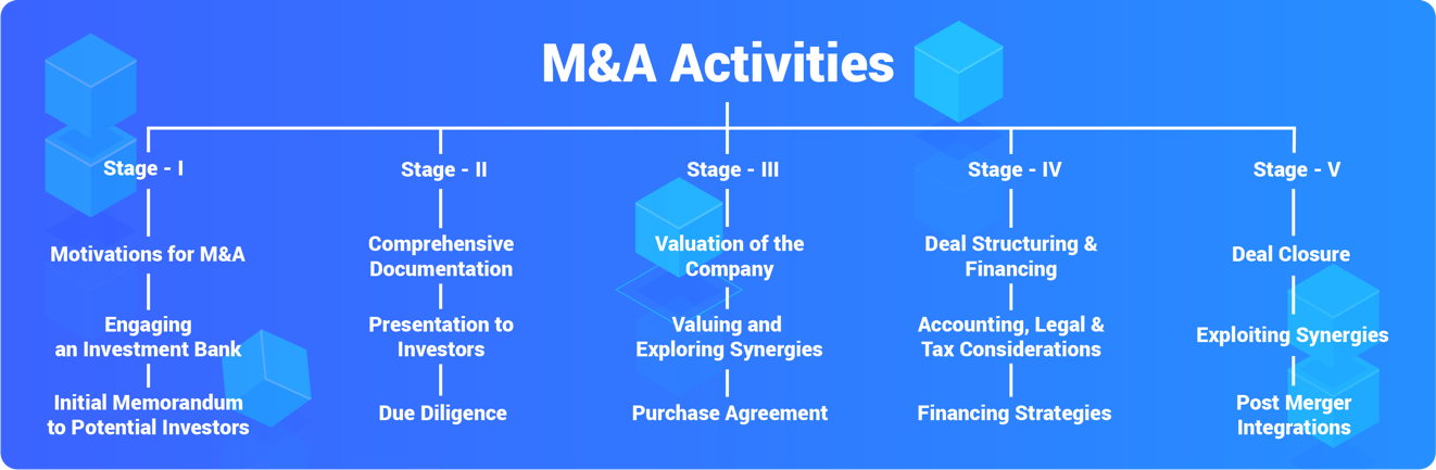 M&A Deal Structure