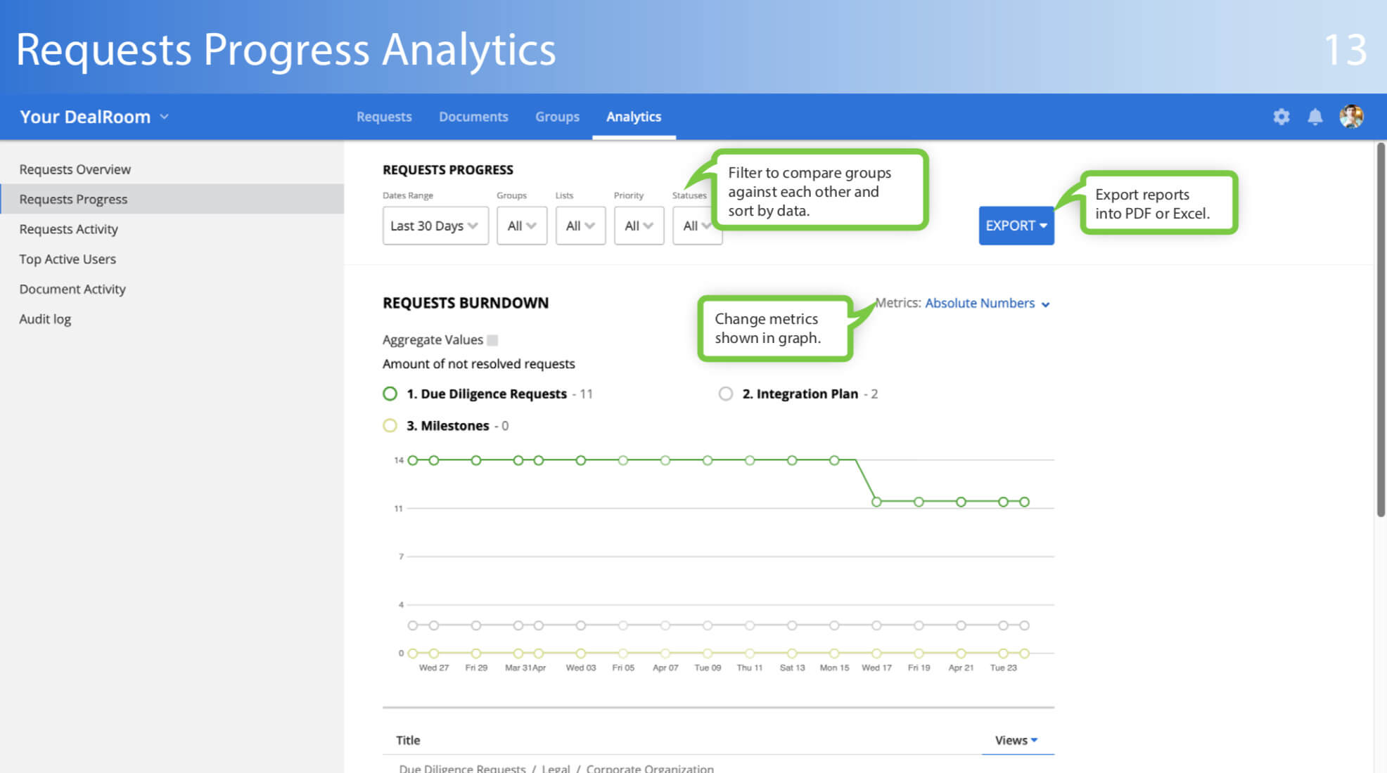 virtual data room requests progress analytics