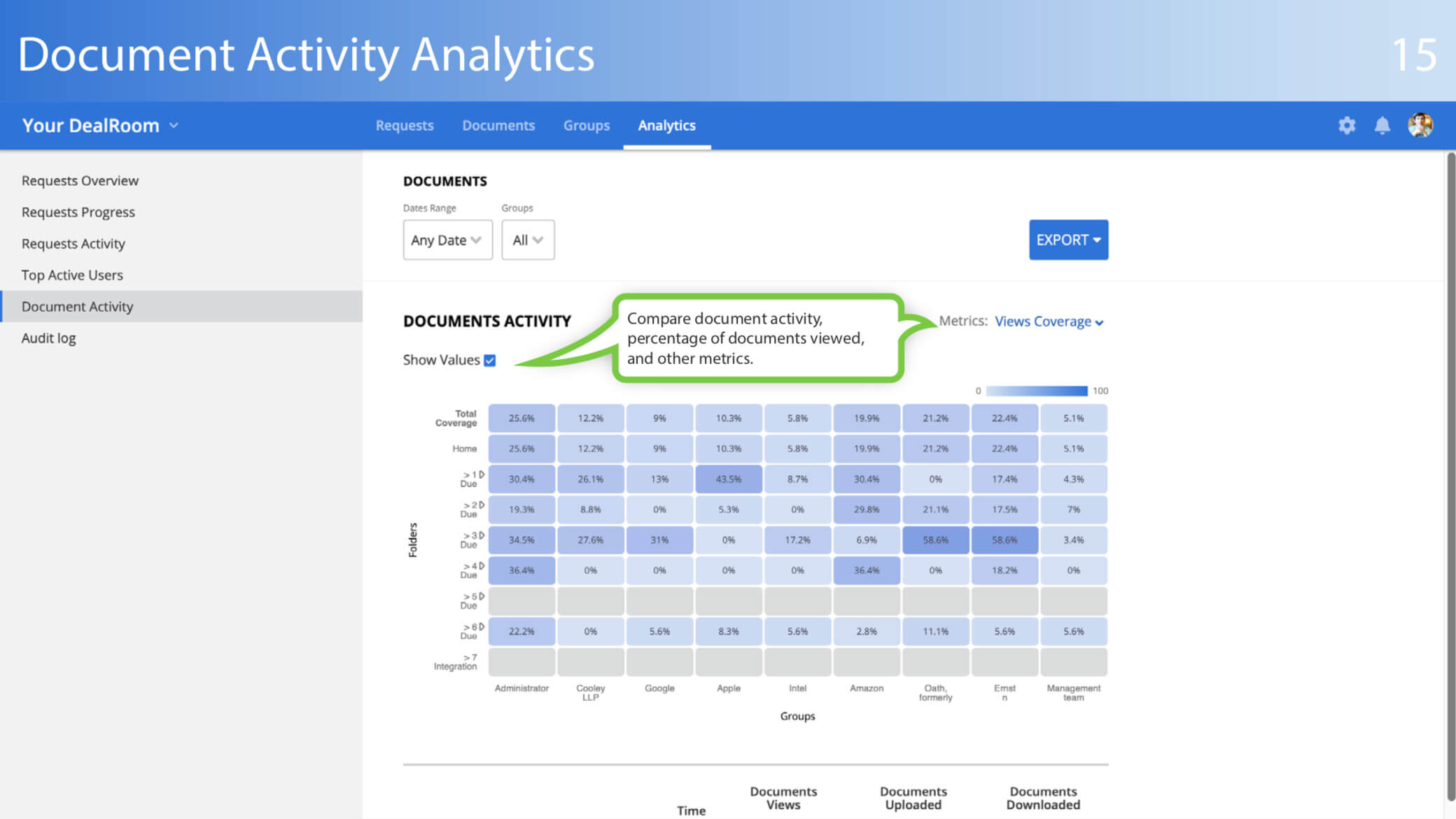 document activity analytics