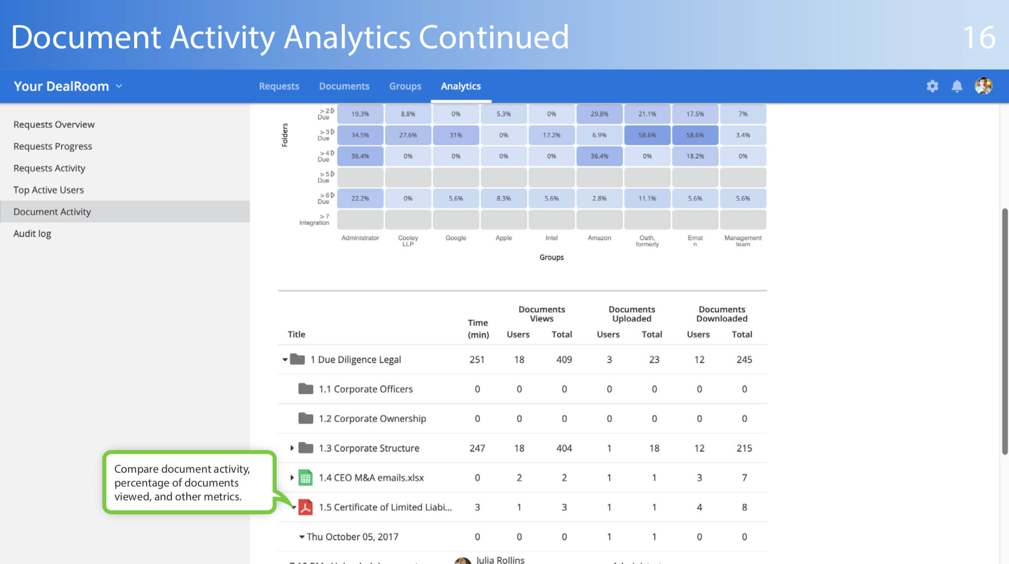 virtual data room document tab analytics