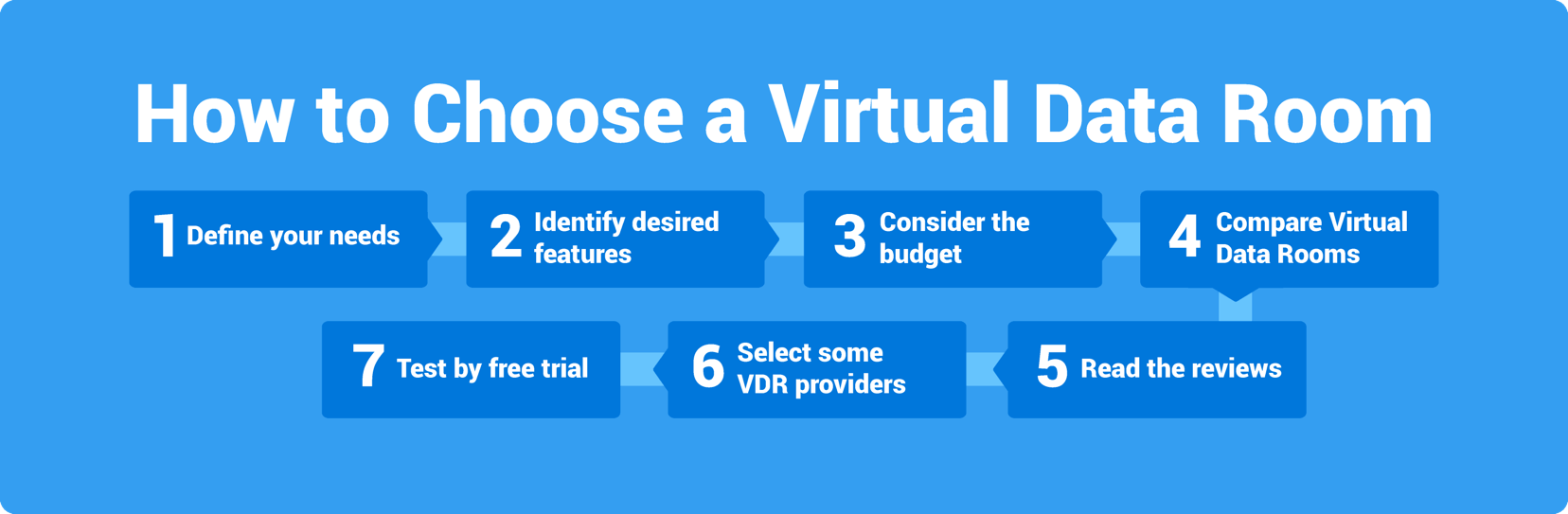 How to choose virtual data room